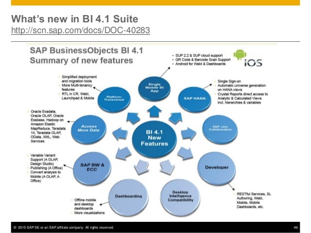 The 2015 guide to sap businessobjects bi 4 1 improvements for Bo architecture 4 1