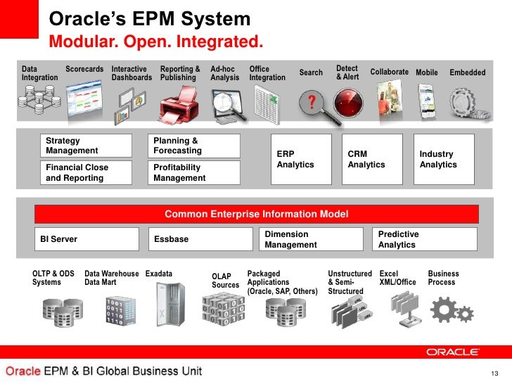 oracle financials