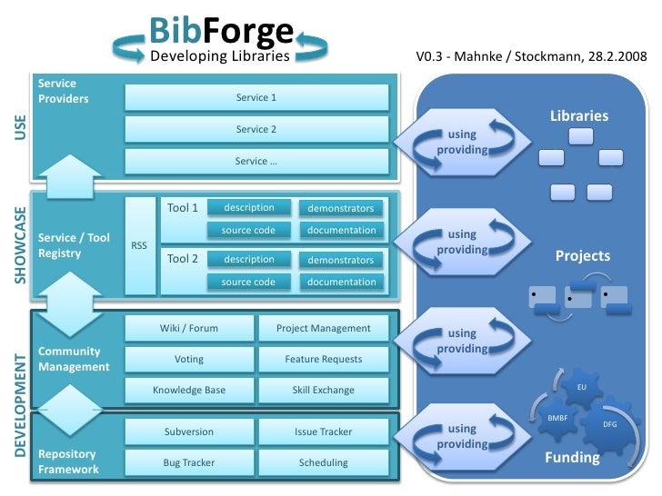 Bib Forge