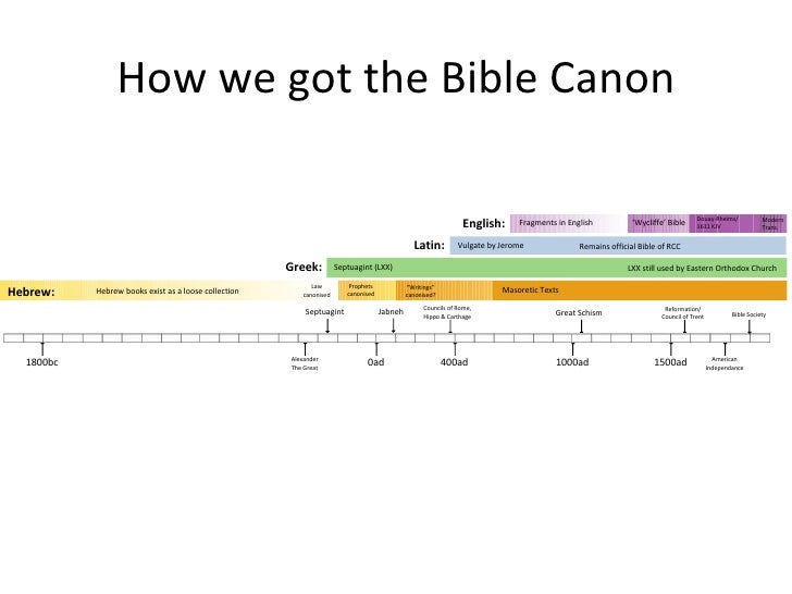 Oli Lea - How Many Books Does Your Bible Have?
