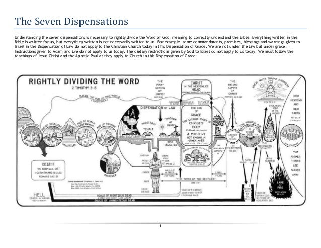 1 The Seven Dispensations Understanding the seven dispensations is necessary to rightly divide the Word of God, meaning to...