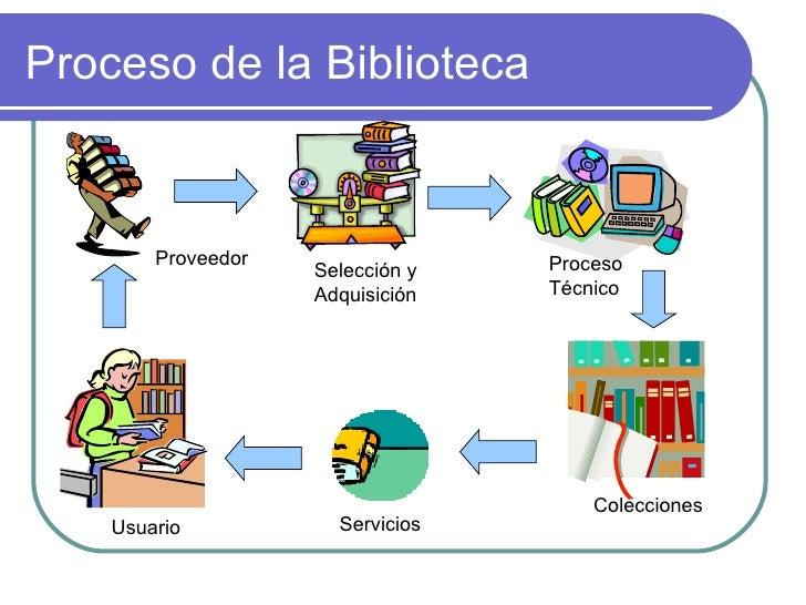 Bibliotecas escolares catalogacion for Partes de una biblioteca