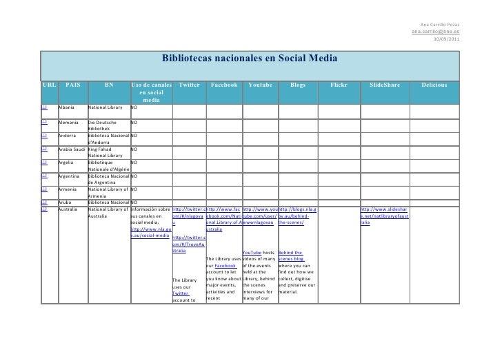 Bibliotecas nacionales en Social media