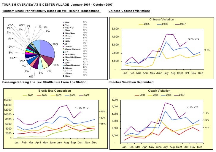TOURISM OVERVIEW AT BICESTER VILLAGE January 2007 - October 2007  Tourism Share Per Nationality Based on VAT Refund Transa...