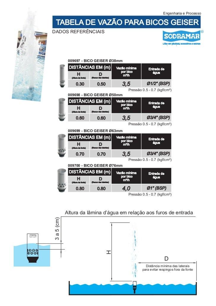 Engenharia e Processo                     TABELA DE VAZÃO PARA BICOS GEISER                   DADOS REFERÊNCIAIS          ...
