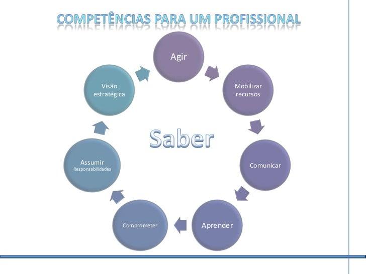 Workshop gratuito - Competências - Ser competente é uma escolha