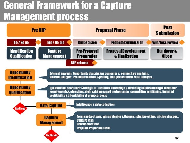 Business Proposal Vs Business Plan