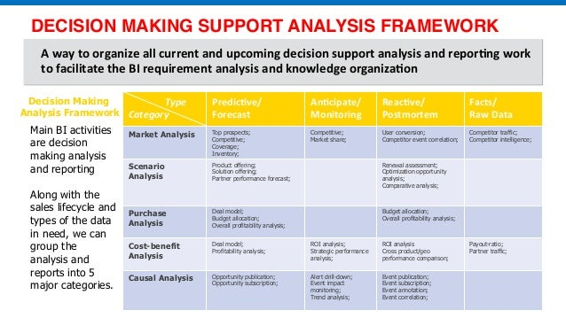 analysis of decision making model essay Decision making model and analysis paper introduction in our ever-changing society, organizations are forced to progress with the times in order to remain.