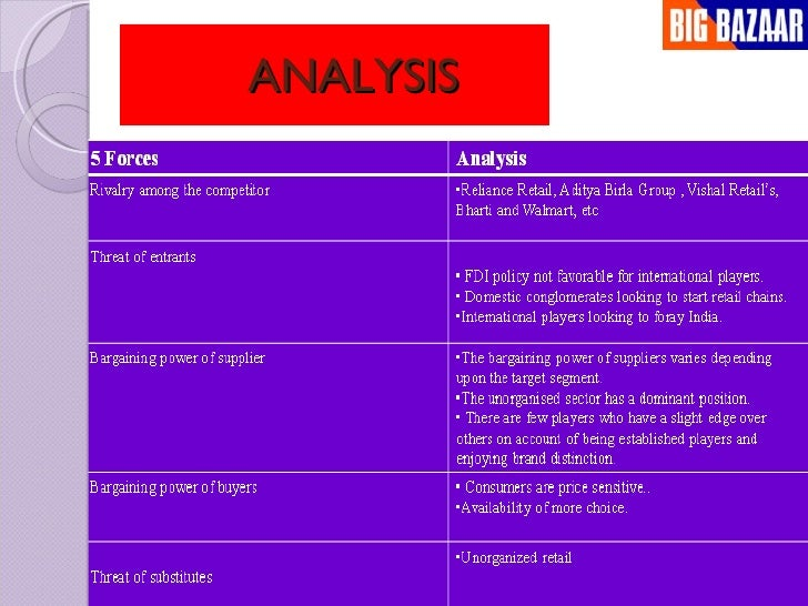 market analysis of big bazar Here we present big bazaar case study for practice: big bazaar is both dream of big bazaar – do a pestle analysis of rise of with a private sector market.
