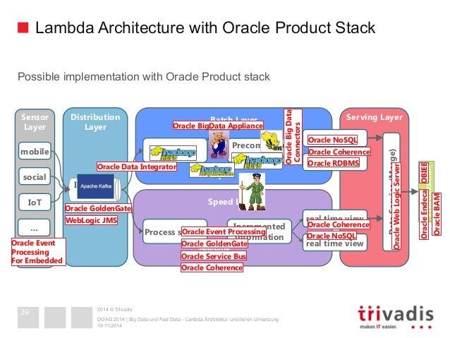 Image gallery lambda architecture for Architecture big data