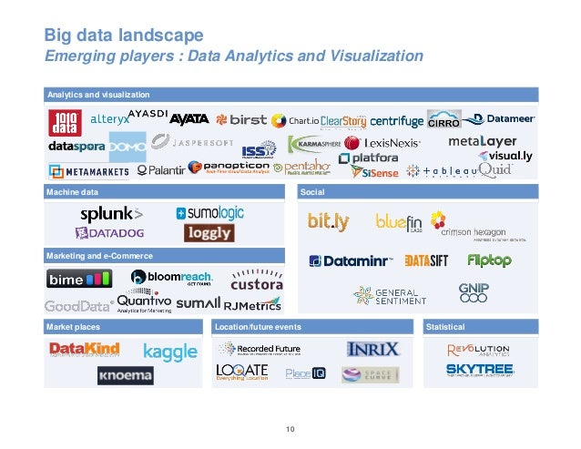 Big Data Startups Top Visualization And Data Analytics Startups