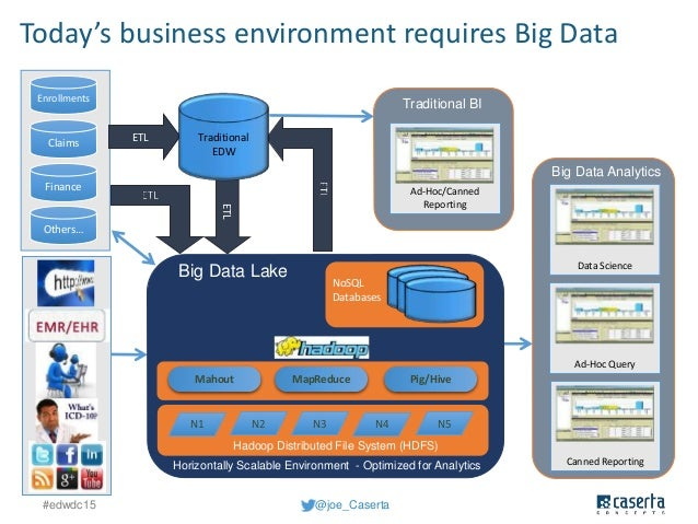 Big Data Setting Up The Data Lake