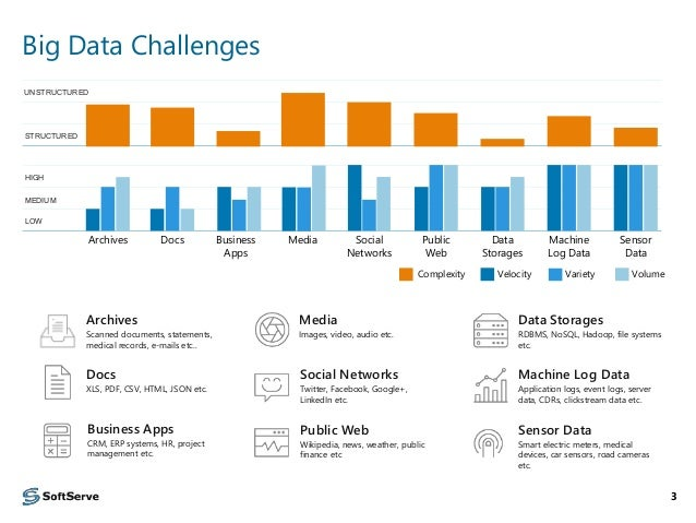Big Data Analytics Reference Architectures And Case