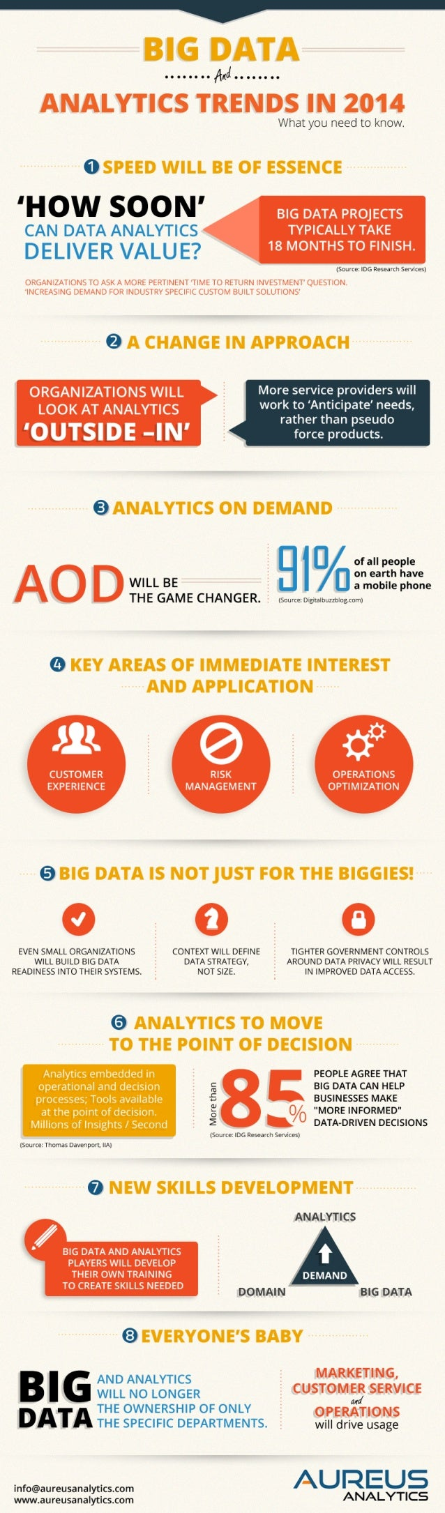 Big Data and Analytics Trends in 2014