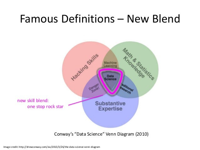 What Is A Venn Diagram In Science Kubreforic