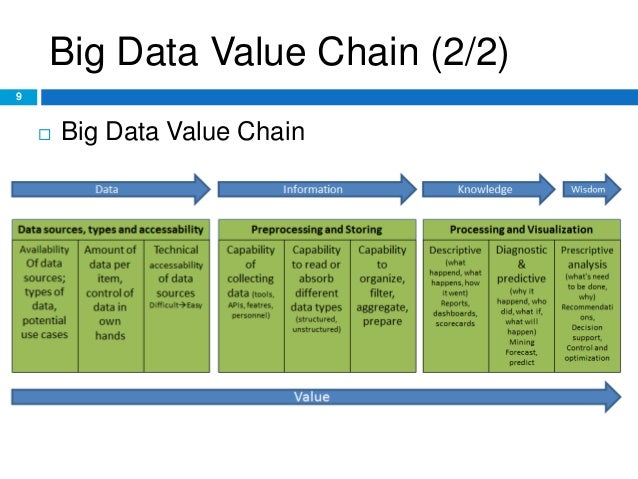 Big Data Characteristics Value Chain And Challenges