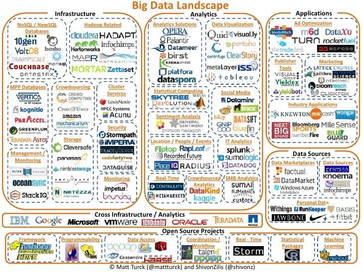 Big Data Landscape                Infrastructure                                              Analytics                   ...