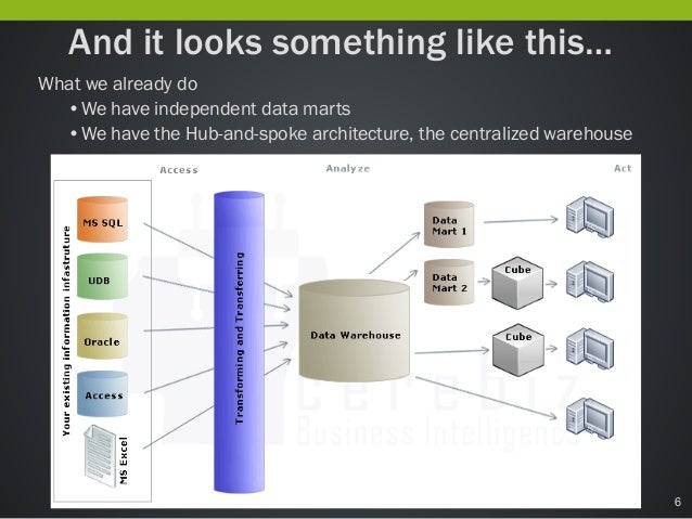 case study irs and datawarehousing Full-text paper (pdf): data warehousing and data mining: a case study.