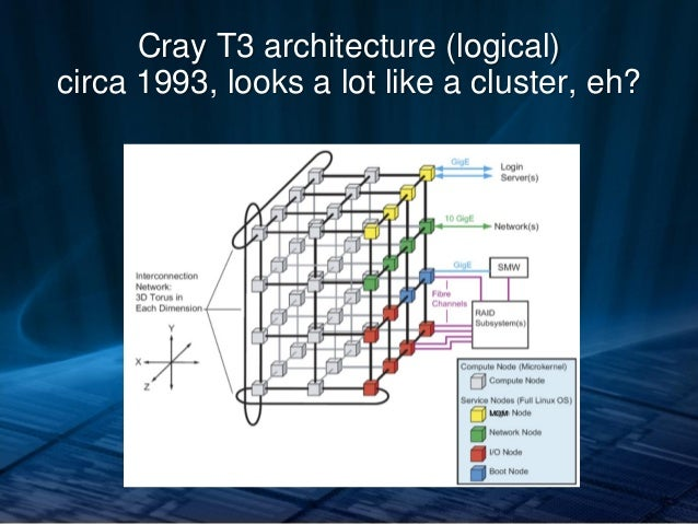 Big data everywhere chicago high performance computing for Cray 1 architecture
