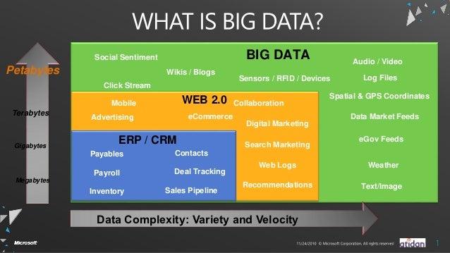 Social Sentiment                        BIG DATA                  Audio / VideoPetabytes                        Wikis / Bl...