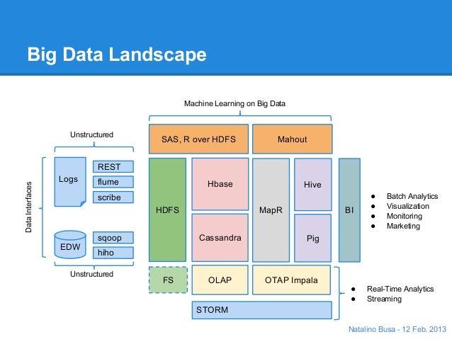 Big data landscape for Architecture big data