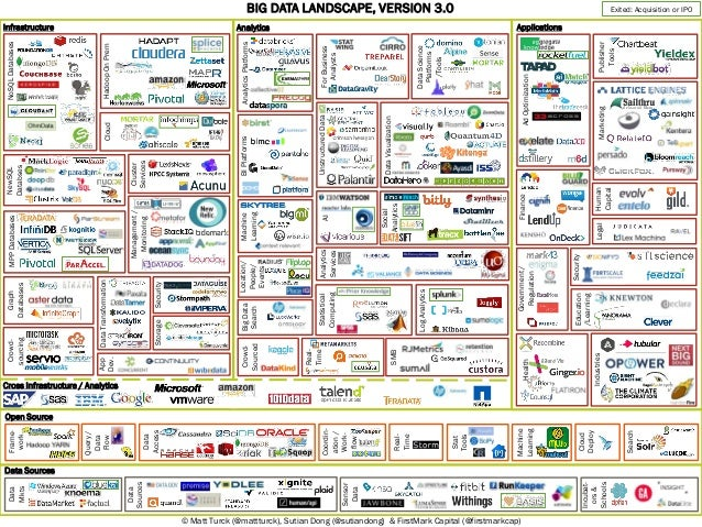 The state of big data in 2014 (chart) | VentureBeat | Business | by Matt Turck, FirstMark Capital