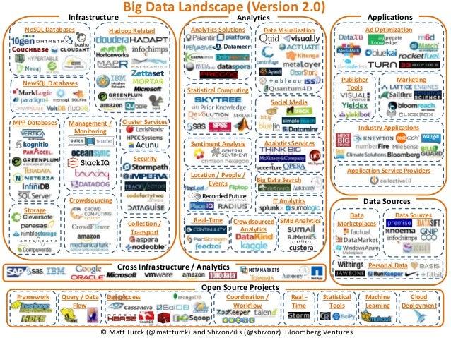 Big Data Landscape (Version 2.0)                  Infrastructure                                         Analytics        ...