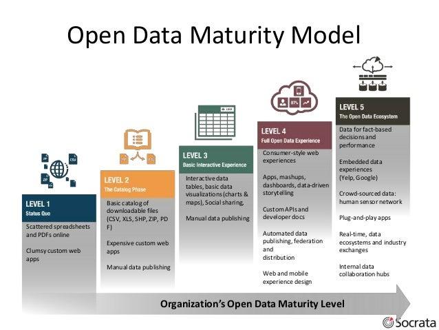 Open Data Maturity Model 6