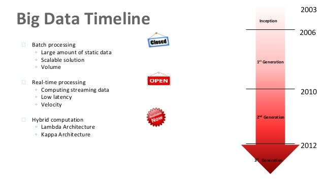 Fuente: http://image.slidesharecdn.com/bigdatarealtimearchitectures-150823093028-lva1-app6891/95/big-data-real-time-architectures-5-638.jpg?cb=1440322348