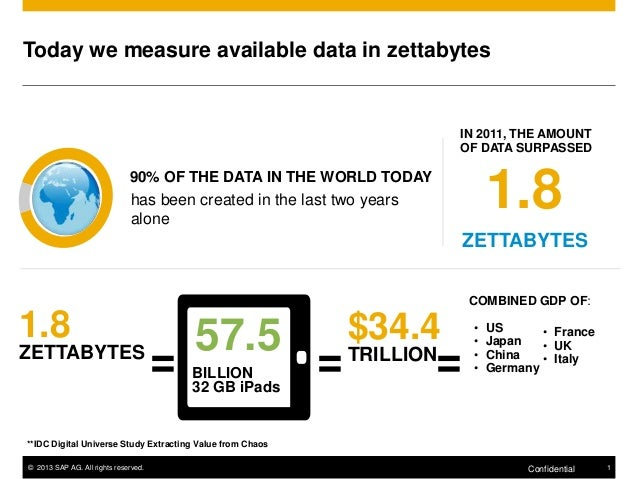 Today we measure available data in zettabytes  IN 2011, THE AMOUNT OF DATA SURPASSED  1.8  90% OF THE DATA IN THE WORLD TO...