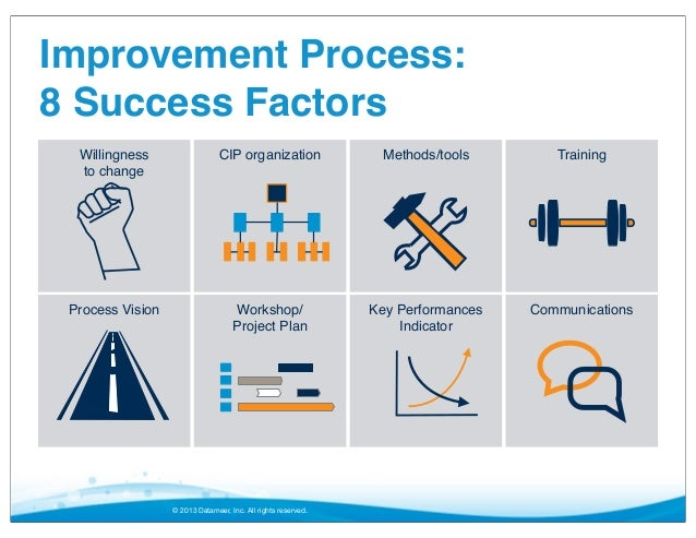 essay improvement process production Lean six sigma: advantages and disadvantages - free download as this essay examines the advantages and disadvantages of implement lean and six sigma to improvement in manufacturing and any process improvement program must to support the global strategy of the company and it is.