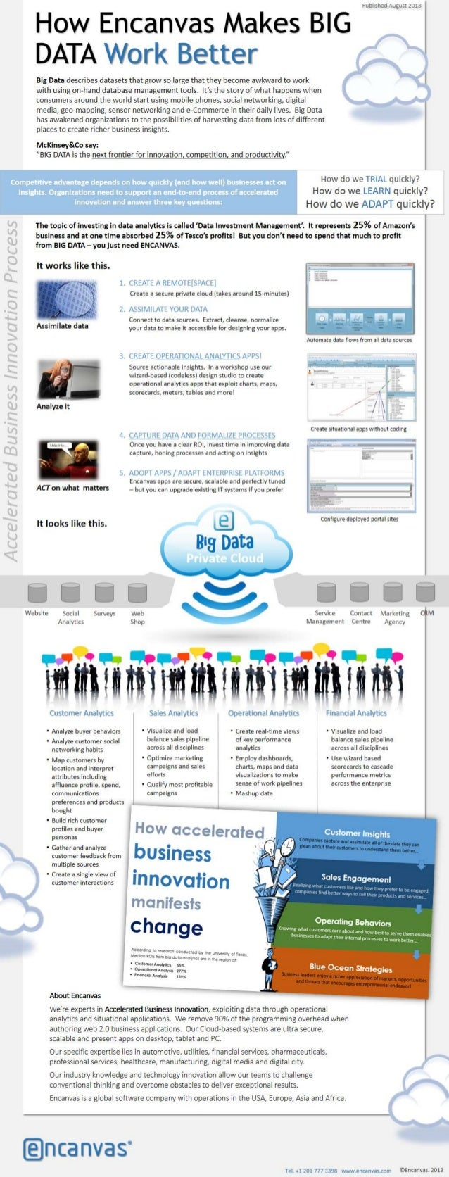 Big Data with Encanvas (Infographic)