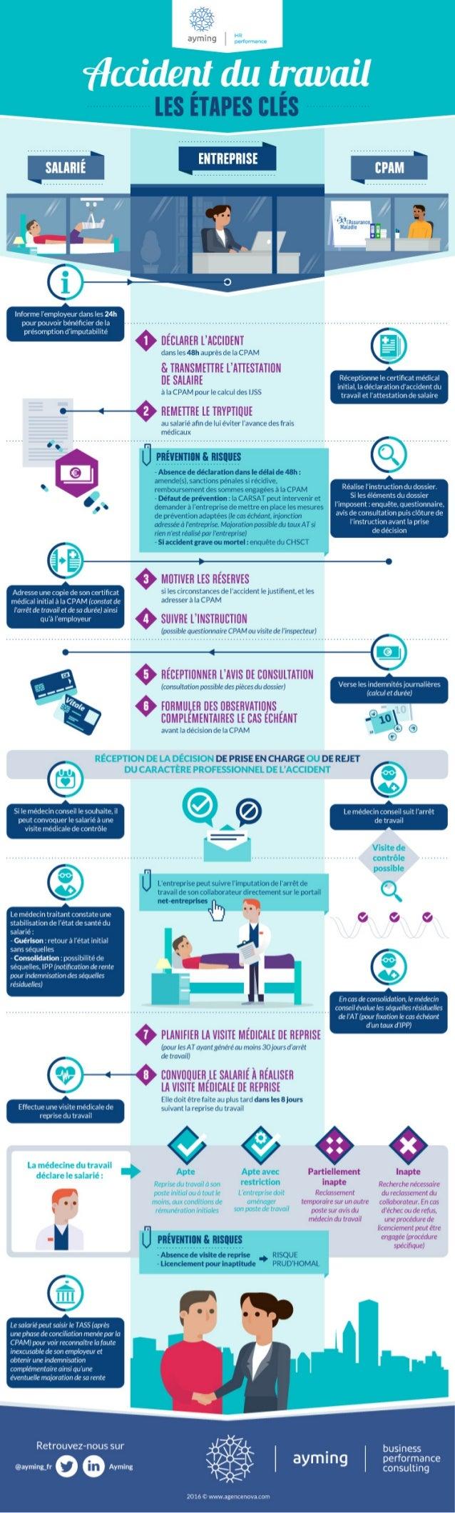 Infographie : Les étapes clés d'un accident du travail
