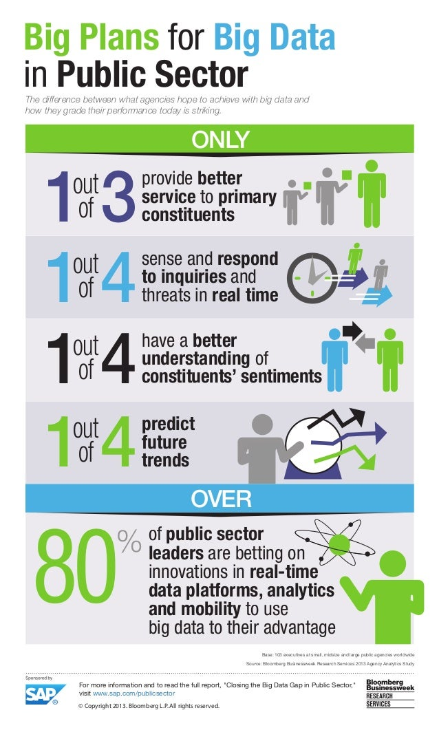 Big Plans for Big Data in Public Sector The difference between what agencies hope to achieve with big data and how they gr...