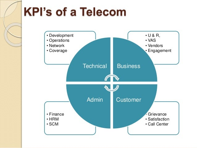 Bi In Telecom Through Kpi S