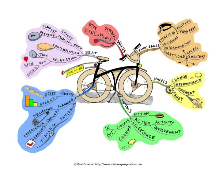 best mind mapping app with Bike Of Life Mind Map on What Is Scrum Infographics further MindMap together with Apple Highlights Quot Hits Of The 2000s Quot Lowers Music Album Prices To Just 7 99 450153 in addition Chapter 009 also Sprouts Farmers Market.