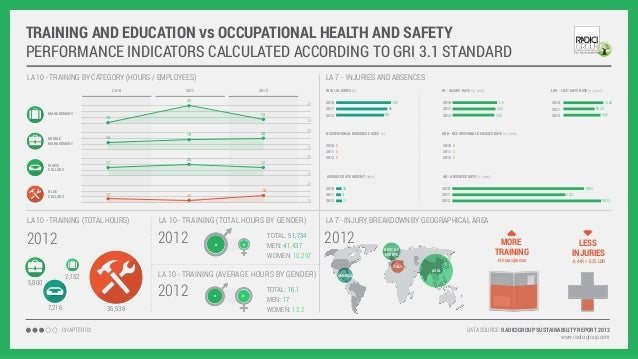 TRAINING AND EDUCATION vs OCCUPATIONAL HEALTH AND SAFETY PERFORMANCE INDICATORS CALCULATED ACCORDING TO GRI 3.1 STANDARD L...