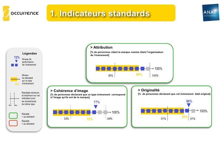 1. Indicateurs standards                                                                 > Attribution                    ...