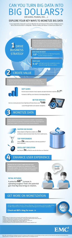 4 Ms of Big Data: Make Me More Money – Infographic