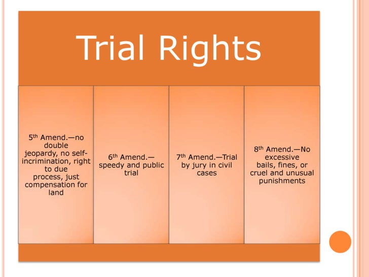 bill of rights and amendments paper essay Essay term paper research bill of rights: amendments we have learned that the some of the rights in the bill of rights are for people that are suspected.