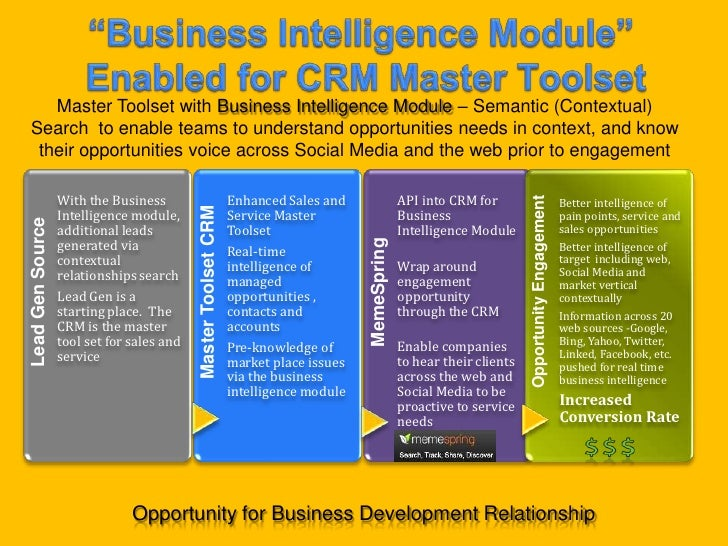 """Business Intelligence Module"" Enabled for CRM Master Toolset<br />Master Toolset with Business Intelligence Module – Sema..."