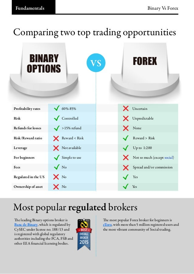 Binary options versus forex trading