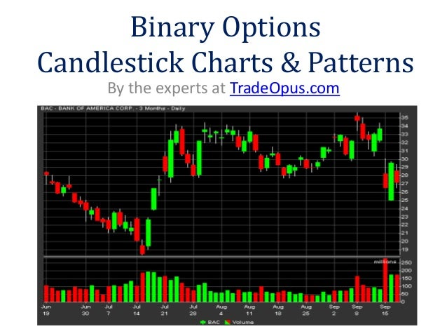 Binary options candlestick patterns