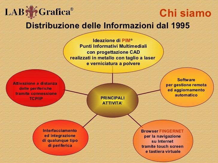 Chi siamo      Distribuzione delle Informazioni dal 1995                                       Ideazione di PIM®          ...