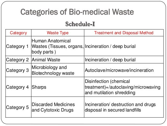 biomedical waste management in an indian hospital Read biomedical solid waste management in an indian hospital: a case study, waste management on deepdyve, the largest online rental service for scholarly research with thousands of.