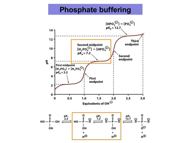 Carbonic >> Acid-Base Equilibria, pH and Buffers