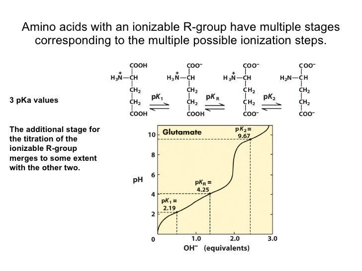 Pi values of amino acids