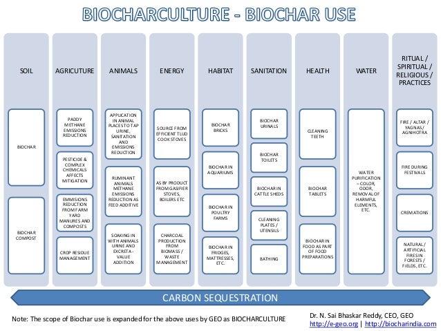 BIOCHARCULTURE - Biochar uses