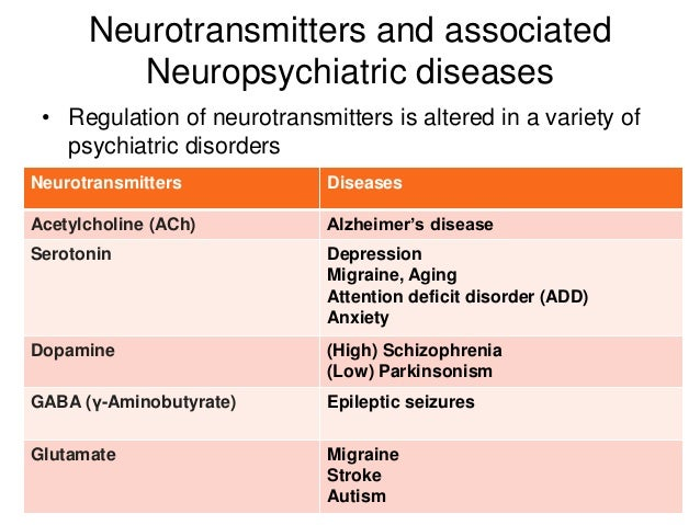Role of neurotransmitters in neuropsychriatric diseases