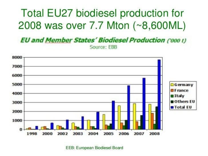 bioethanol production from algae pdf